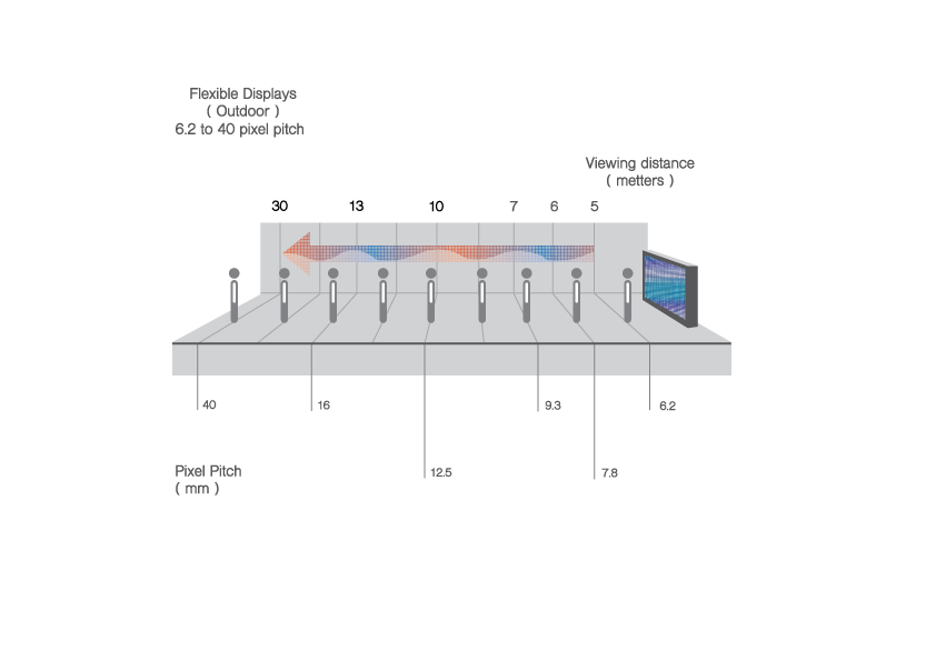 flexible-led-display-outdoor-viewing-distance-pixel-pitch